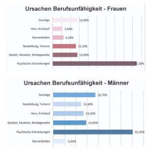 Berufsunfähigkeit 2011, Quelle: Deutsche Rentenversicherung